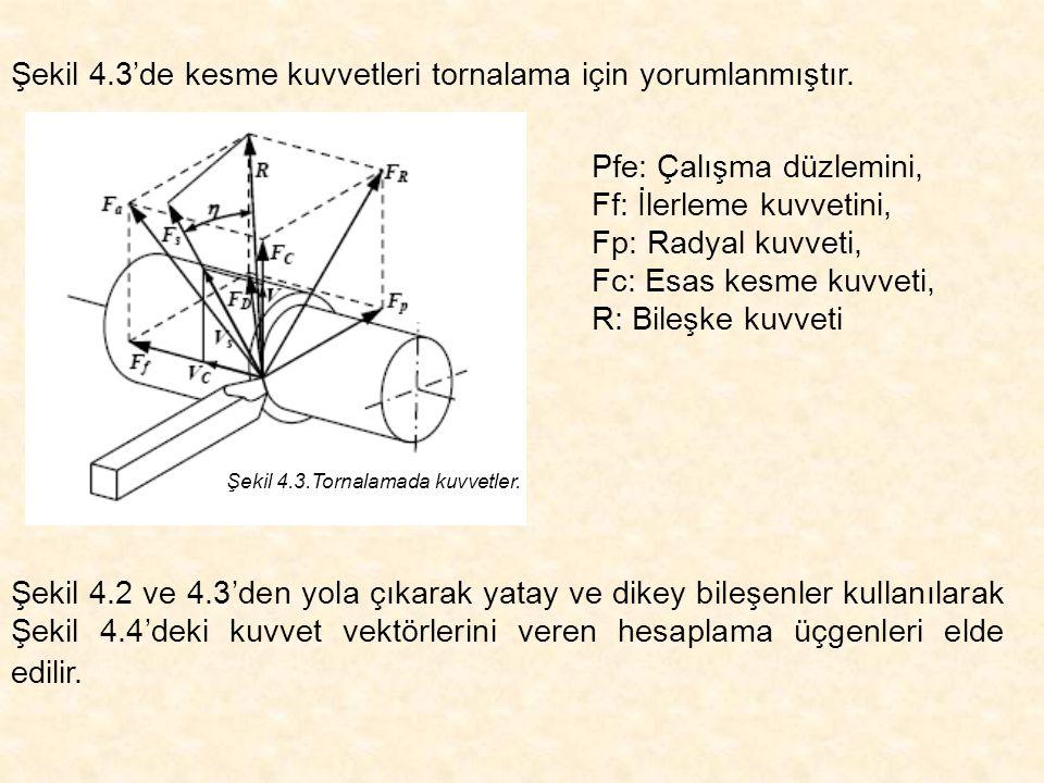 Şekil 4.3'de kesme kuvvetleri tornalama için yorumlanmıştır. Pfe: Çalışma düzlemini, Ff: İlerleme kuvvetini, Fp: Radyal kuvveti, Fc: Esas kesme kuvvet