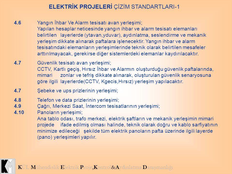 KÜL Mühendislik Elektrik Proje,Kontrol&Aydınlatma Danışmanlığı ELEKTRİK PROJELERİ ÇİZİM STANDARTLARI-1 4.6Yangın İhbar Ve Alarm tesisatı avan yerleşim