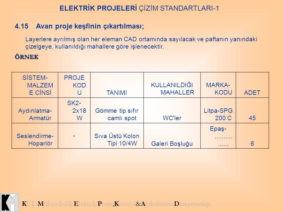 KÜL Mühendislik Elektrik Proje,Kontrol&Aydınlatma Danışmanlığı ELEKTRİK PROJELERİ ÇİZİM STANDARTLARI-1 4.15 Avan proje keşfinin çıkartılması; Layerler