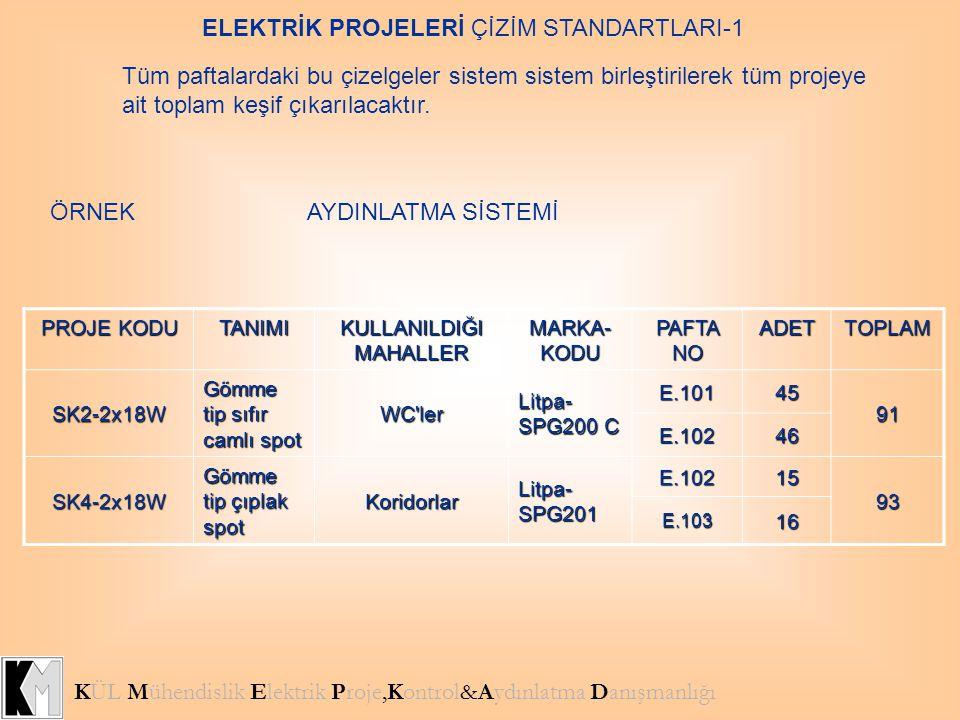 KÜL Mühendislik Elektrik Proje,Kontrol&Aydınlatma Danışmanlığı ELEKTRİK PROJELERİ ÇİZİM STANDARTLARI-1 Tüm paftalardaki bu çizelgeler sistem sistem bi