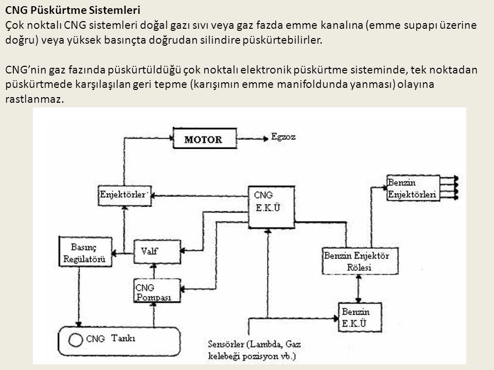 CNG Püskürtme Sistemleri Çok noktalı CNG sistemleri doğal gazı sıvı veya gaz fazda emme kanalına (emme supapı üzerine doğru) veya yüksek basınçta doğr