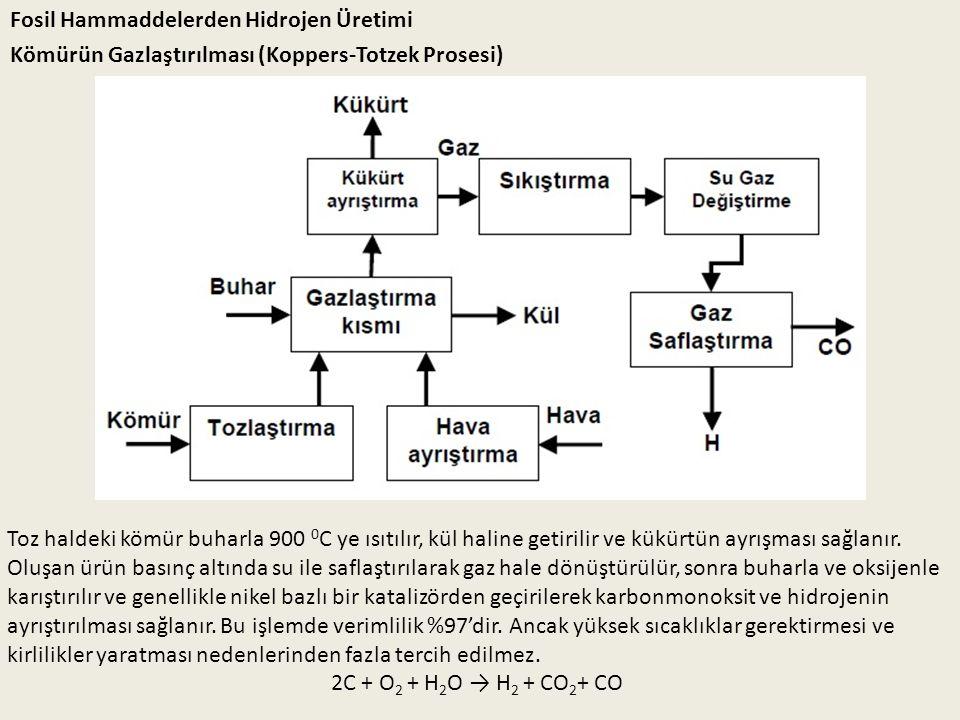Fosil Hammaddelerden Hidrojen Üretimi Kömürün Gazlaştırılması (Koppers-Totzek Prosesi) Toz haldeki kömür buharla 900 0 C ye ısıtılır, kül haline getir