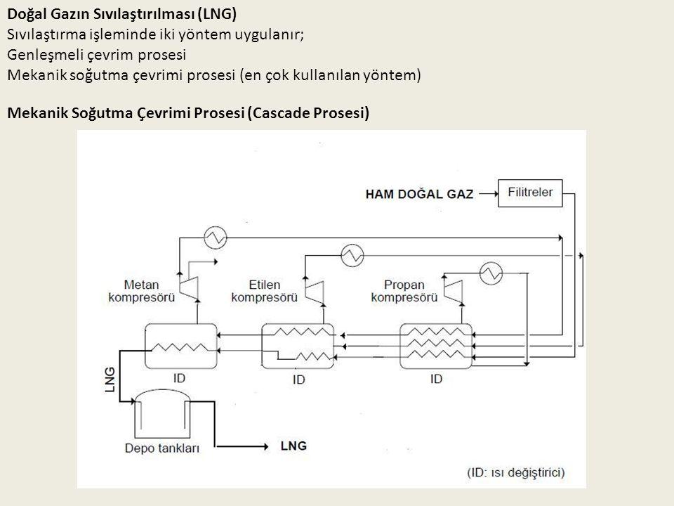 Doğal Gazın Sıvılaştırılması (LNG) Sıvılaştırma işleminde iki yöntem uygulanır; Genleşmeli çevrim prosesi Mekanik soğutma çevrimi prosesi (en çok kull
