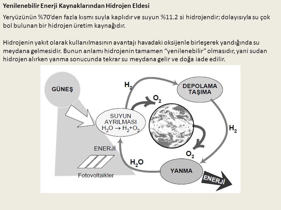Yenilenebilir Enerji Kaynaklarından Hidrojen Eldesi Yeryüzünün %70'den fazla kısmı suyla kaplıdır ve suyun %11.2 si hidrojendir; dolayısıyla su çok bo