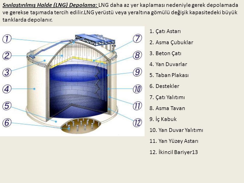 Sıvılaştırılmış Halde (LNG) Depolama: LNG daha az yer kaplaması nedeniyle gerek depolamada ve gerekse taşımada tercih edilir.LNG yerüstü veya yeraltın