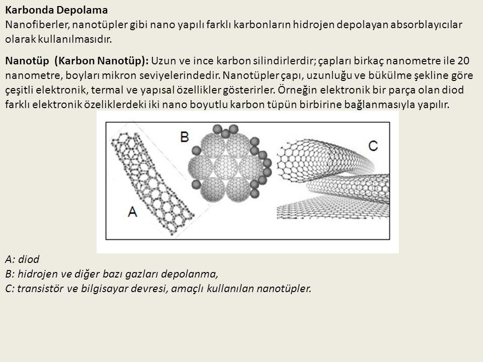 Karbonda Depolama Nanofiberler, nanotüpler gibi nano yapılı farklı karbonların hidrojen depolayan absorblayıcılar olarak kullanılmasıdır. Nanotüp (Kar