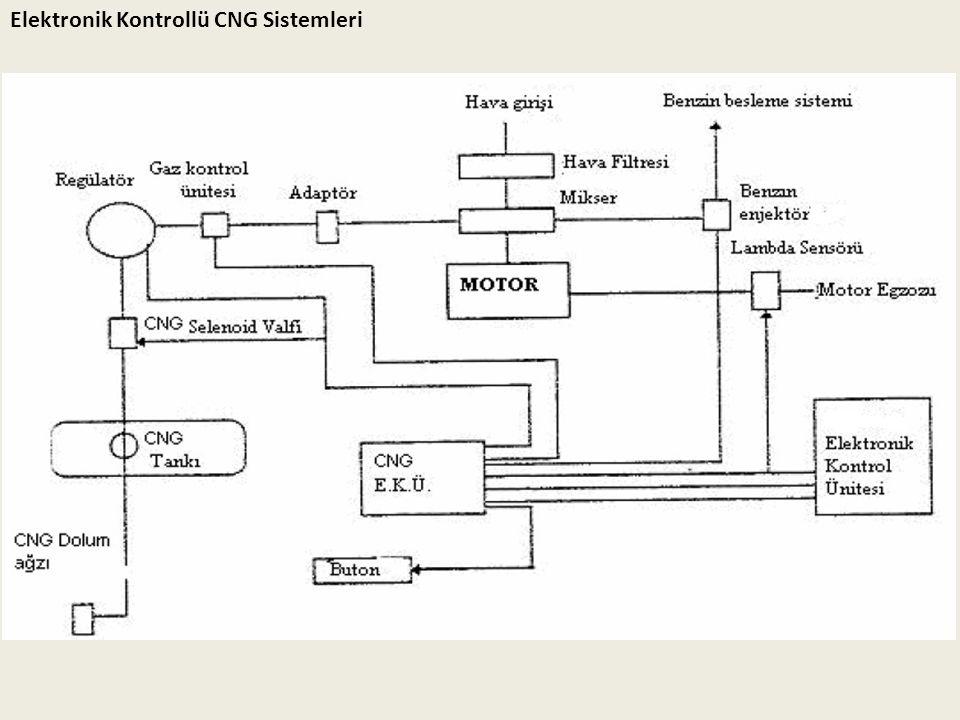 Elektronik Kontrollü CNG Sistemleri