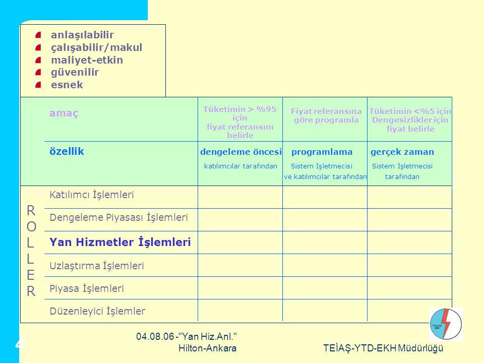 04.08.06 - Yan Hiz.Anl. Hilton-AnkaraTEİAŞ-YTD-EKH Müdürlüğü 4 amaç özellik dengeleme öncesiprogramlamagerçek zaman katılımcılar tarafındanSistem İşletmecisiSistem İşletmecisi ve katılımcılar tarafındantarafından Katılımcı İşlemleri Dengeleme Piyasası İşlemleri Yan Hizmetler İşlemleri Uzlaştırma İşlemleri Piyasa İşlemleri Düzenleyici İşlemler Tüketimin > %95 için fiyat referansını belirle Tüketimin <%5 için Dengesizlikler için fiyat belirle Fiyat referansına göre programla anlaşılabilir çalışabilir/makul maliyet-etkin güvenilir esnek ROLLERROLLER