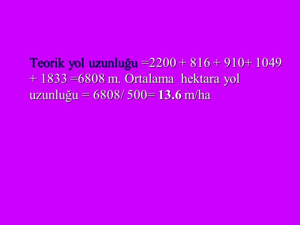 Teorik yol uzunluğu =2200 + 816 + 910+ 1049 + 1833 =6808 m. Ortalama hektara yol uzunluğu = 6808/ 500= 13.6 m/ha