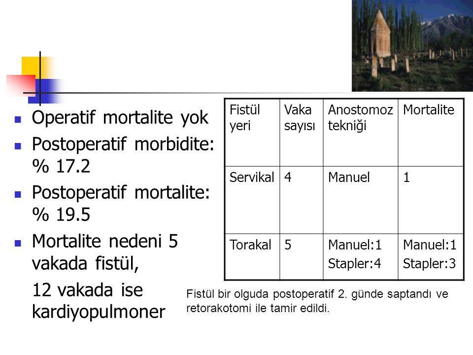 Operatif mortalite yok Postoperatif morbidite: % 17.2 Postoperatif mortalite: % 19.5 Mortalite nedeni 5 vakada fistül, 12 vakada ise kardiyopulmoner Fistül yeri Vaka sayısı Anostomoz tekniği Mortalite Servikal4Manuel1 Torakal5Manuel:1 Stapler:4 Manuel:1 Stapler:3 Fistül bir olguda postoperatif 2.