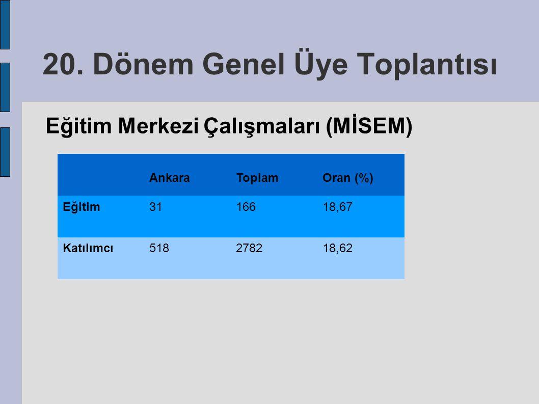 20. Dönem Genel Üye Toplantısı Eğitim Merkezi Çalışmaları (MİSEM) AnkaraToplamOran (%) Eğitim3116618,67 Katılımcı518278218,62
