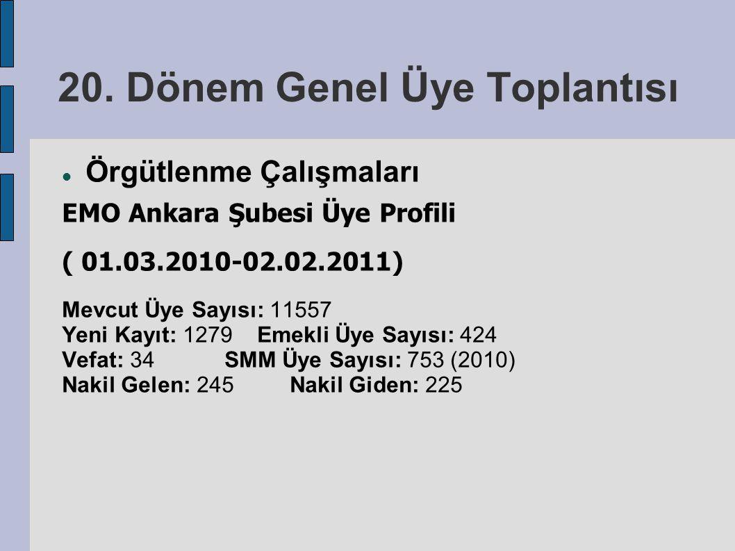 20. Dönem Genel Üye Toplantısı Örgütlenme Çalışmaları EMO Ankara Şubesi Üye Profili ( 01.03.2010-02.02.2011) Mevcut Üye Sayısı: 11557 Yeni Kayıt: 1279