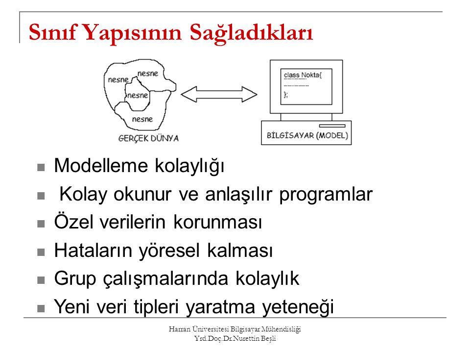 Harran Üniversitesi Bilgisayar Mühendisliği Yrd.Doç.Dr.Nurettin Beşli Sınıf Yapısının Sağladıkları Modelleme kolaylığı Kolay okunur ve anlaşılır progr