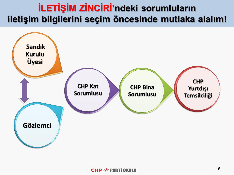 15 CHP Yurtdışı Temsilciliği CHP Bina Sorumlusu CHP Kat Sorumlusu Gözlemci Sandık Kurulu Üyesi Sandık Kurulu Üyesi İLETİŞİM ZİNCİRİ'ndeki sorumluların