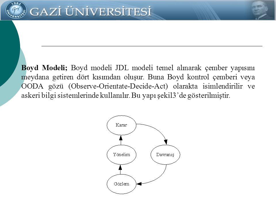 Boyd Modeli; Boyd modeli JDL modeli temel alınarak çember yapısını meydana getiren dört kısımdan oluşur. Buna Boyd kontrol çemberi veya OODA gözü (Obs