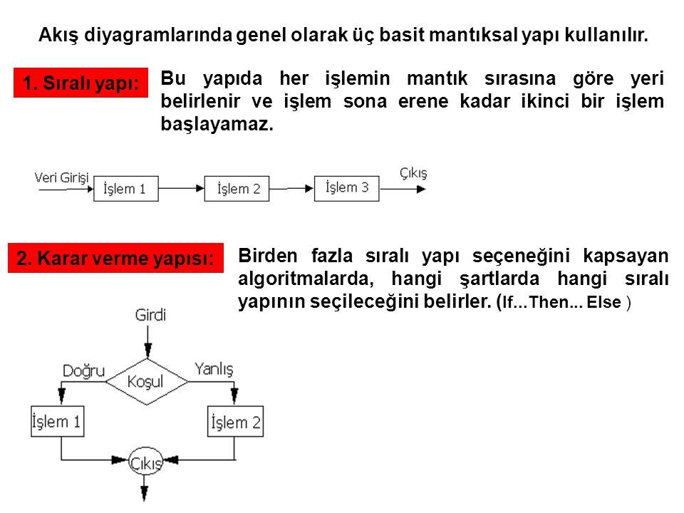 1. Sıralı yapı: Akış diyagramlarında genel olarak üç basit mantıksal yapı kullanılır. Bu yapıda her işlemin mantık sırasına göre yeri belirlenir ve iş