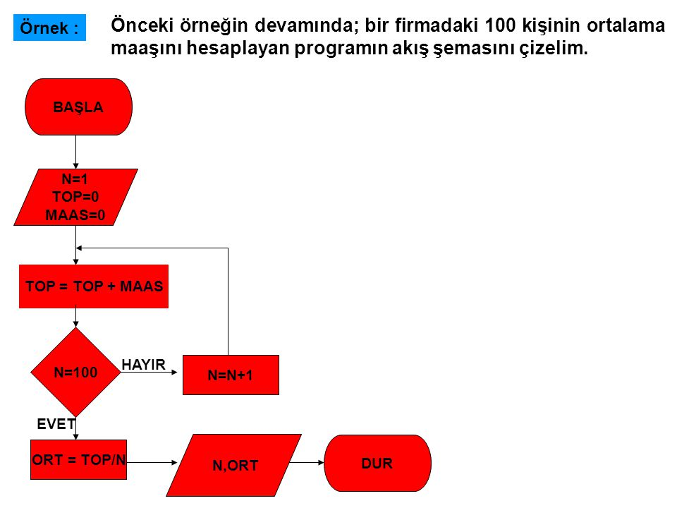 N=1 TOP=0 MAAS=0 BAŞLA TOP = TOP + MAAS DUR N=100 ORT = TOP/N EVET HAYIR N=N+1 N,ORT Örnek : Önceki örneğin devamında; bir firmadaki 100 kişinin ortal