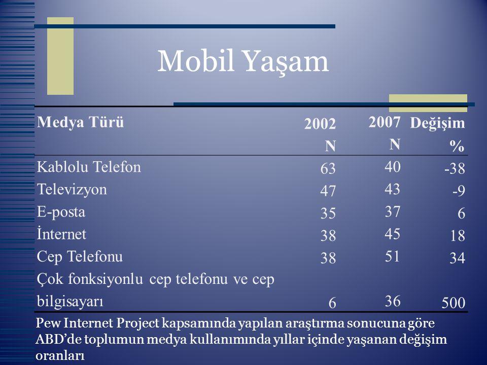 Medya Türü2002 N 2007 N Değişim % Kablolu Telefon6340-38 Televizyon4743-9 E-posta35376 İnternet384518 Cep Telefonu385134 Çok fonksiyonlu cep telefonu