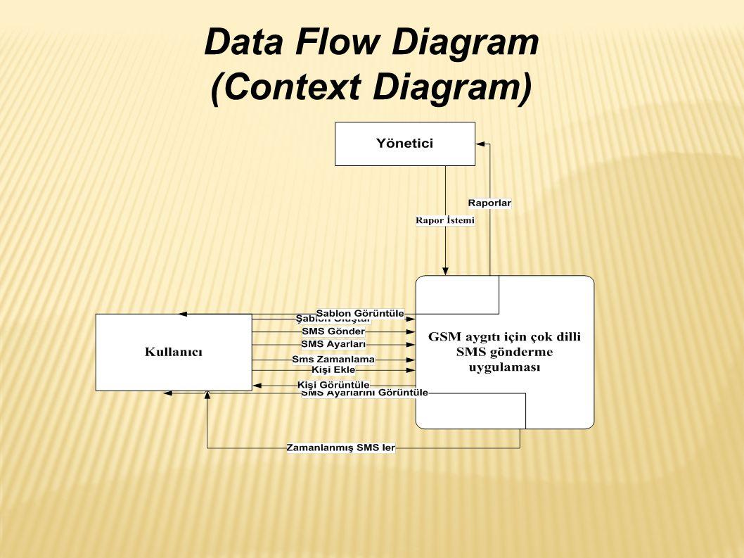 Data Flow Diagram (Context Diagram)