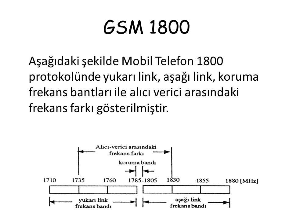 GSM 1800 Aşağıdaki şekilde Mobil Telefon 1800 protokolünde yukarı link, aşağı link, koruma frekans bantları ile alıcı verici arasındaki frekans farkı