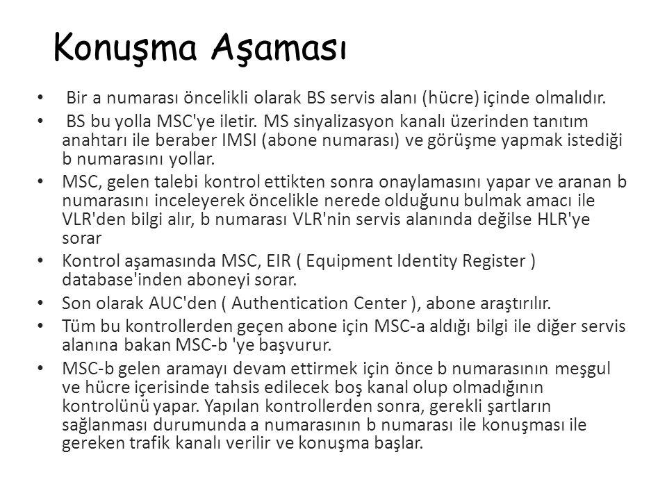 Konuşma Aşaması Bir a numarası öncelikli olarak BS servis alanı (hücre) içinde olmalıdır. BS bu yolla MSC'ye iletir. MS sinyalizasyon kanalı üzerinden