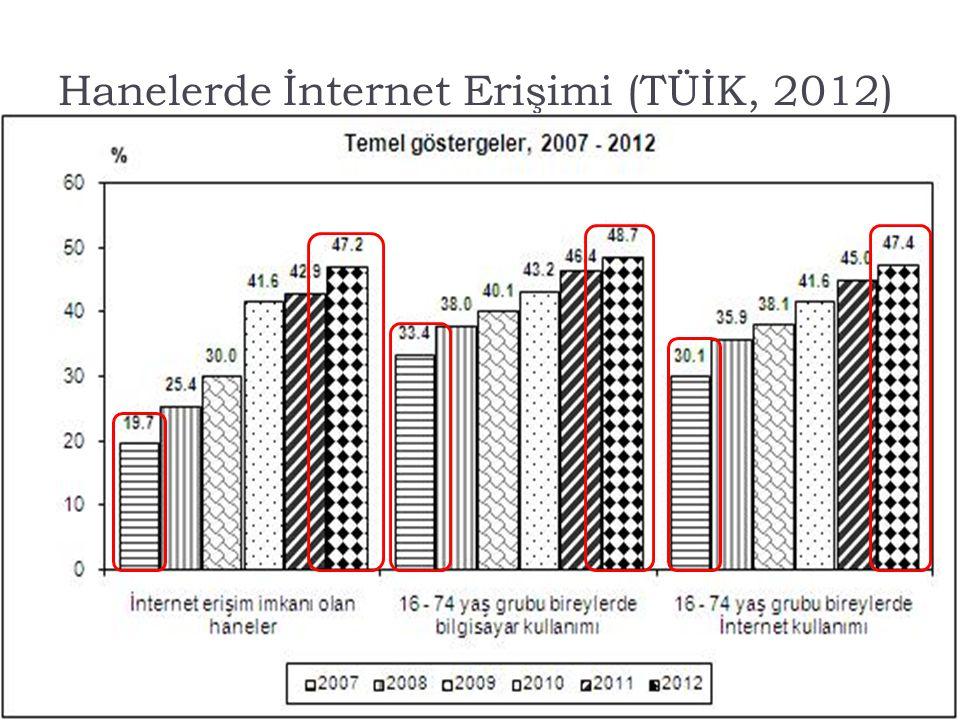 11/35 Hanelerde İnternet Erişimi (TÜİK, 2012)