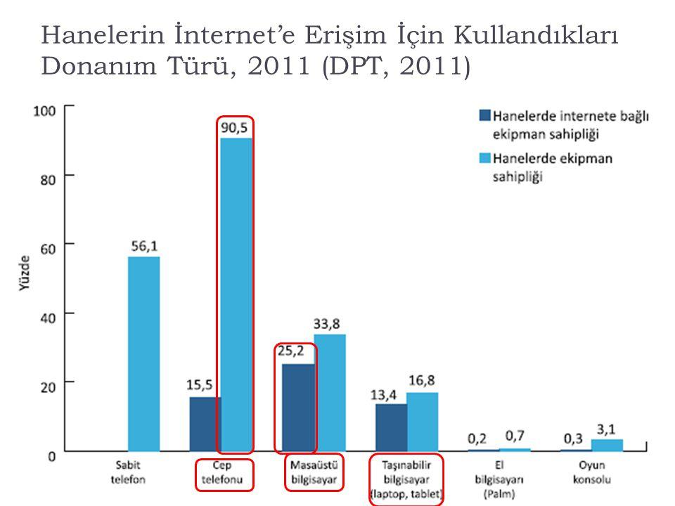 14/35 Hanelerin İnternet'e Erişim İçin Kullandıkları Donanım Türü, 2011 (DPT, 2011)