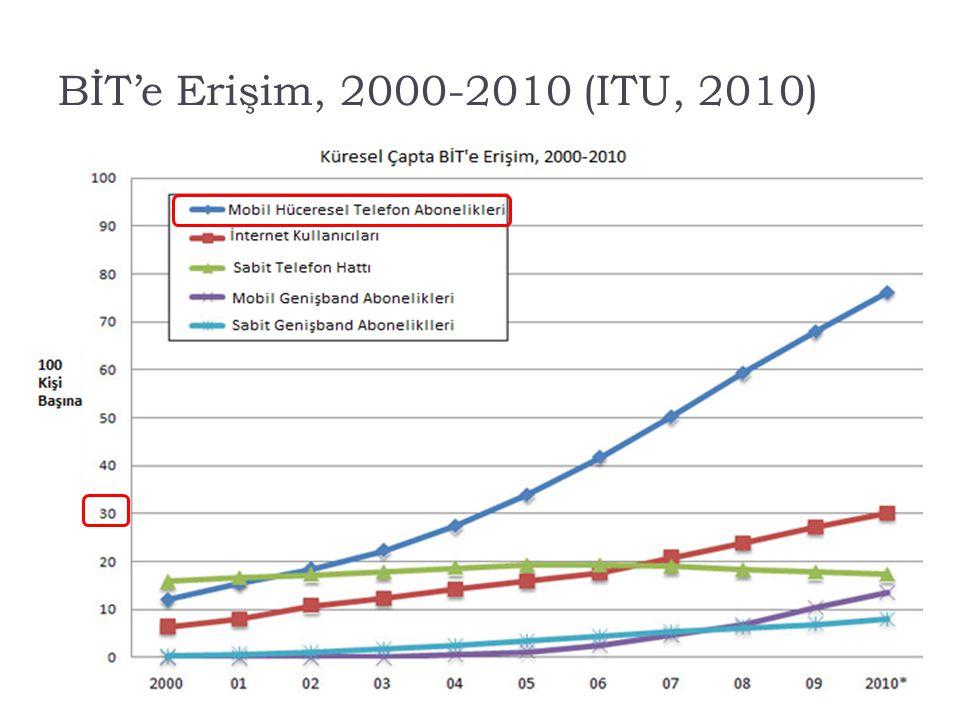18/35 BİT'e Erişim, 2000-2010 (ITU, 2010)