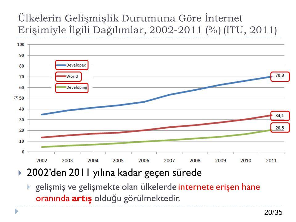 20/35 Ülkelerin Gelişmişlik Durumuna Göre İnternet Erişimiyle İlgili Dağılımlar, 2002-2011 (%) (ITU, 2011)  2002'den 2011 yılına kadar geçen sürede 