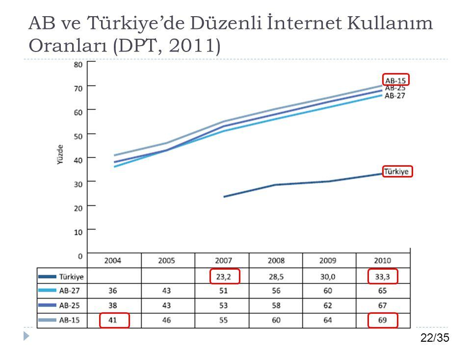 22/35 AB ve Türkiye'de Düzenli İnternet Kullanım Oranları (DPT, 2011)