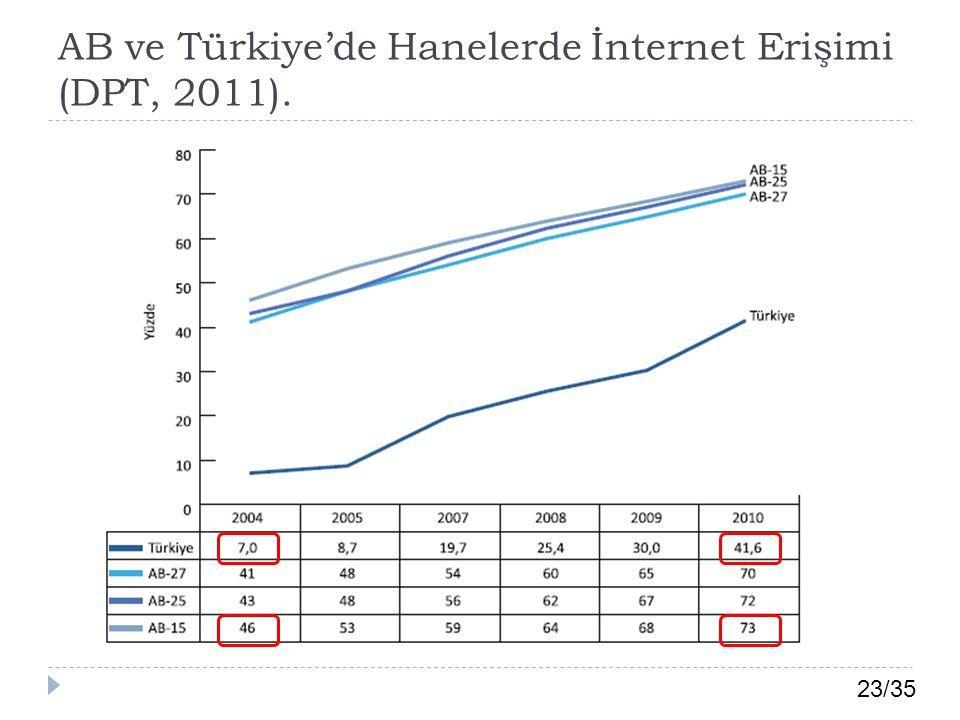 23/35 AB ve Türkiye'de Hanelerde İnternet Erişimi (DPT, 2011).