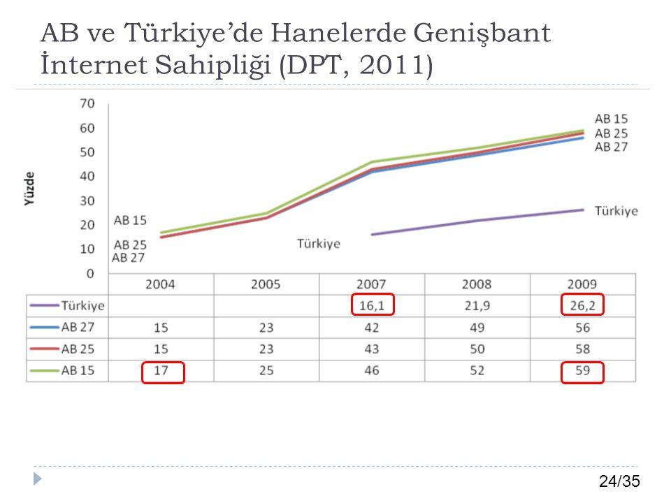 24/35 AB ve Türkiye'de Hanelerde Genişbant İnternet Sahipliği (DPT, 2011)