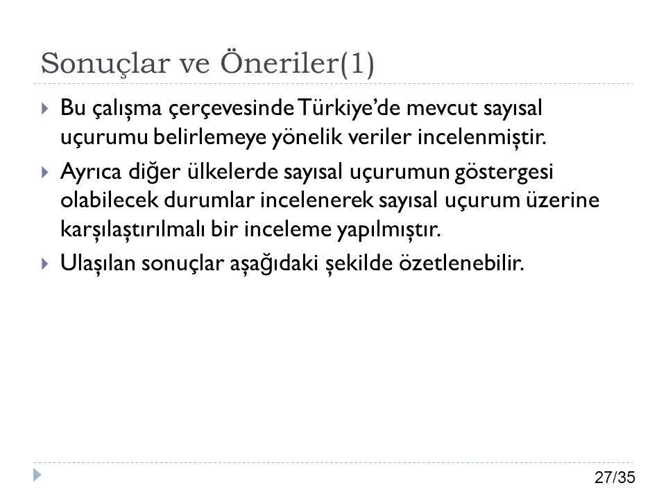 27/35 Sonuçlar ve Öneriler(1)  Bu çalışma çerçevesinde Türkiye'de mevcut sayısal uçurumu belirlemeye yönelik veriler incelenmiştir.  Ayrıca di ğ er
