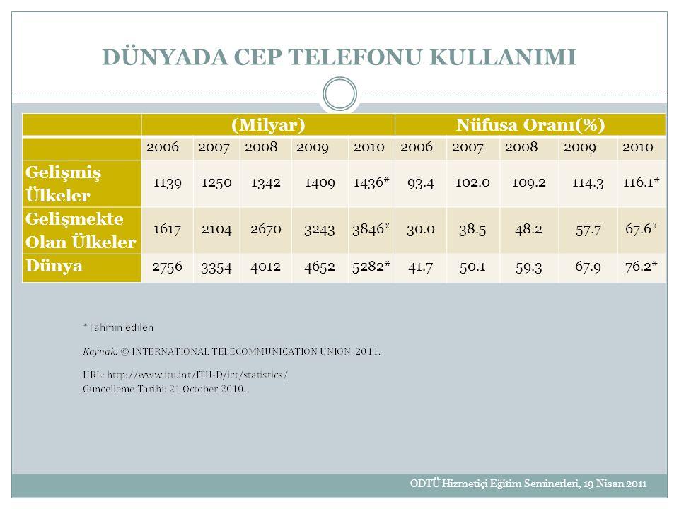 DÜNYADA CEP TELEFONU KULLANIMI (Milyar)Nüfusa Oranı(%) 2006200720082009201020062007200820092010 Gelişmiş Ülkeler 11391250134214091436*93.4102.0109.211