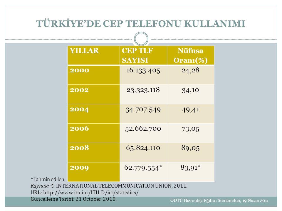 TÜRKİYE'DE CEP TELEFONU KULLANIMI YILLAR CEP TLF SAYISI Nüfusa Oranı(%) 2000 16.133.405 24,28 2002 23.323.118 34,10 2004 34.707.549 49,41 2006 52.662.