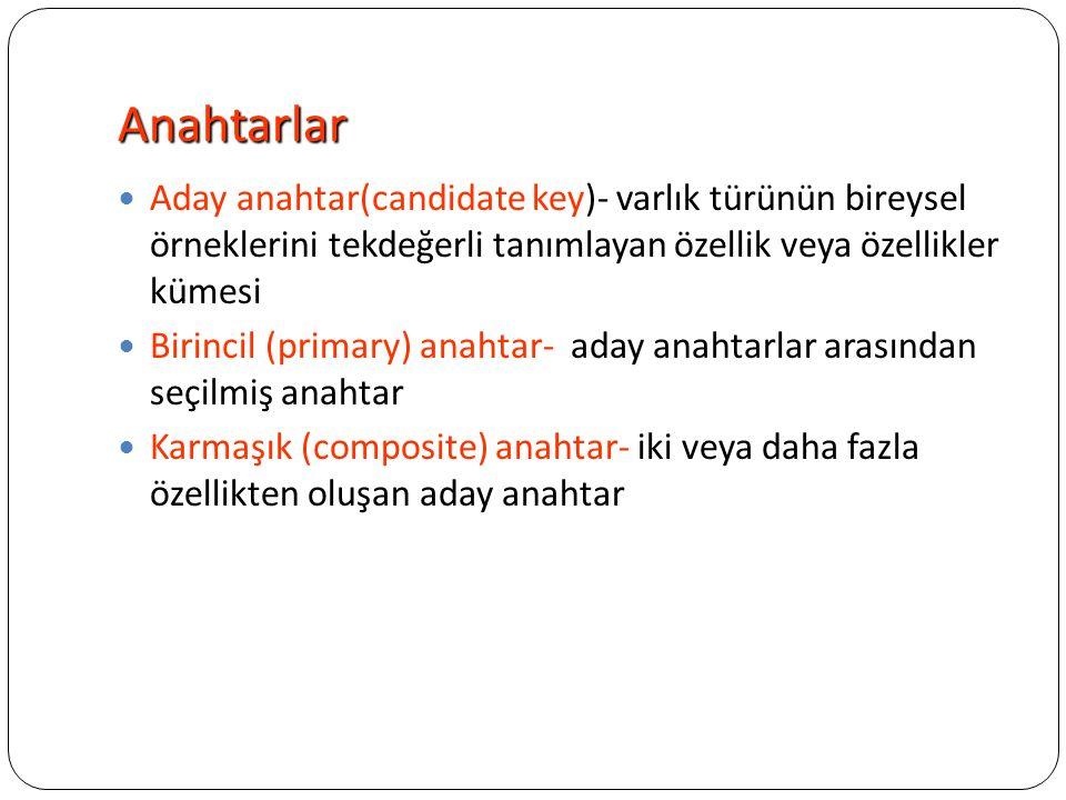 Anahtarlar Aday anahtar(candidate key)- varlık türünün bireysel örneklerini tekdeğerli tanımlayan özellik veya özellikler kümesi Birincil (primary) an