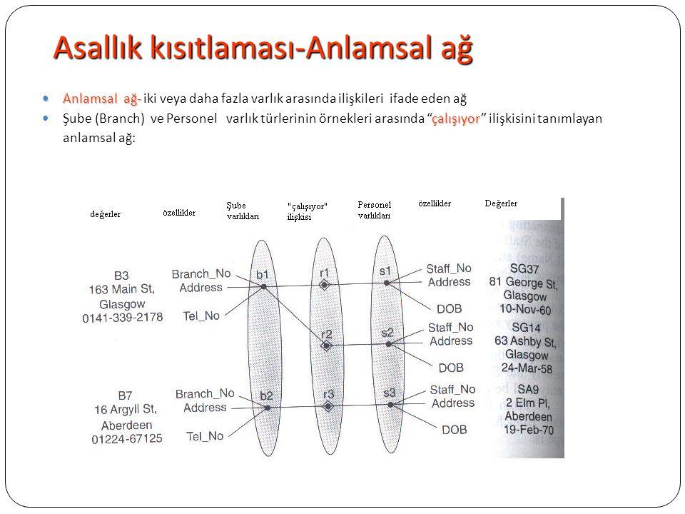 Asallık kısıtlaması-Anlamsal ağ Anlamsal ağ- Anlamsal ağ- iki veya daha fazla varlık arasında ilişkileri ifade eden ağ çalışıyor Şube (Branch) ve Pers