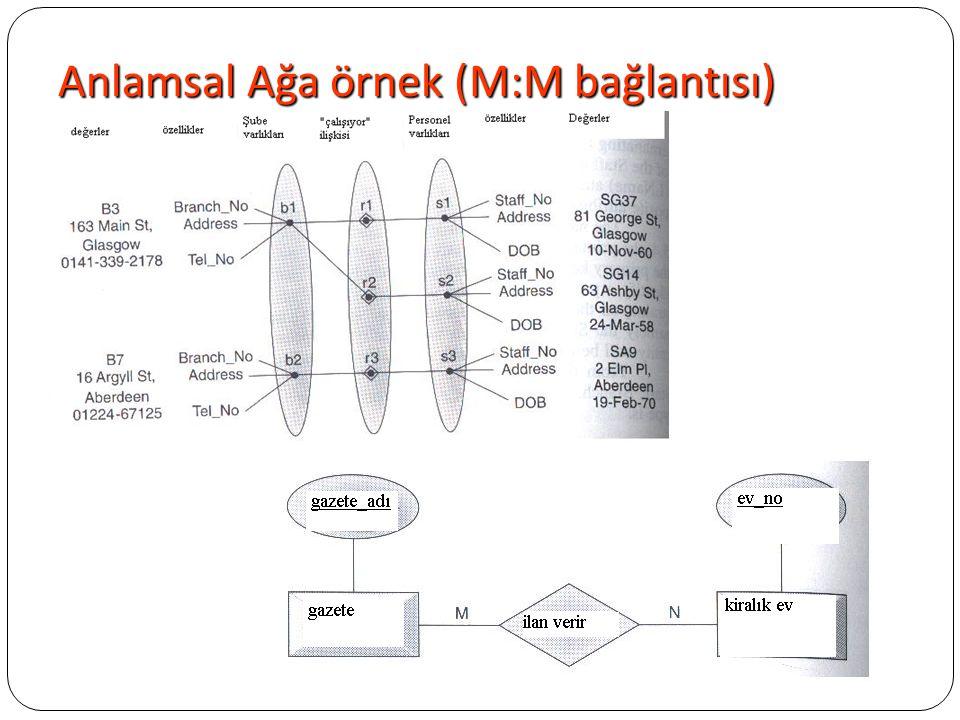 Anlamsal Ağa örnek (M:M bağlantısı)