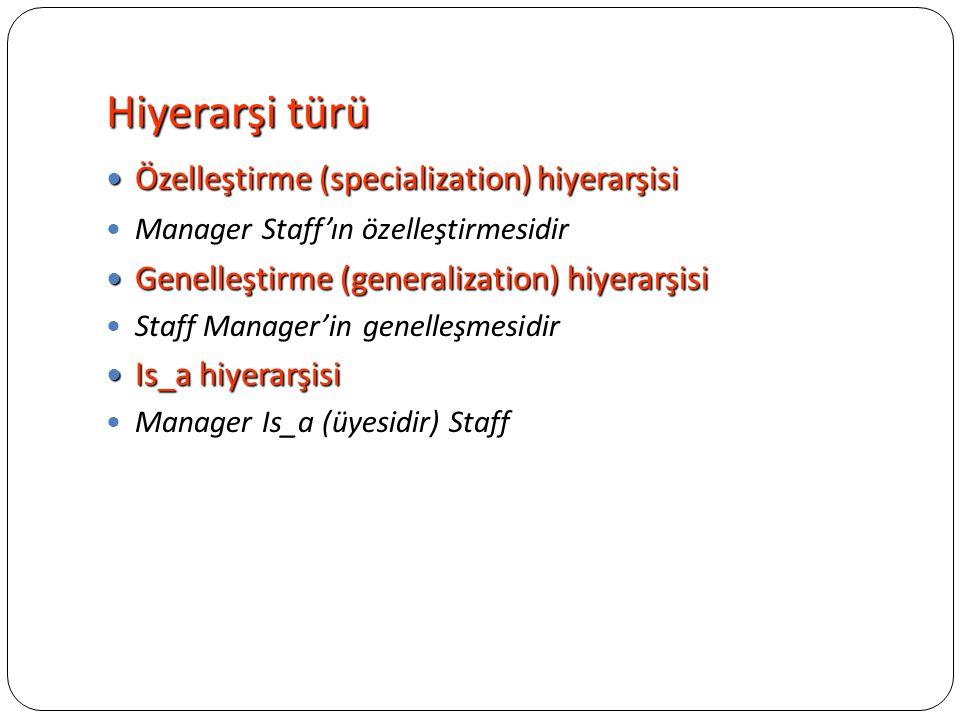 Hiyerarşi türü Özelleştirme (specialization) hiyerarşisi Özelleştirme (specialization) hiyerarşisi Manager Staff'ın özelleştirmesidir Genelleştirme (g
