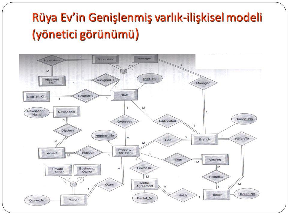 Rüya Ev'in Genişlenmiş varlık-ilişkisel modeli (yönetici görünümü )