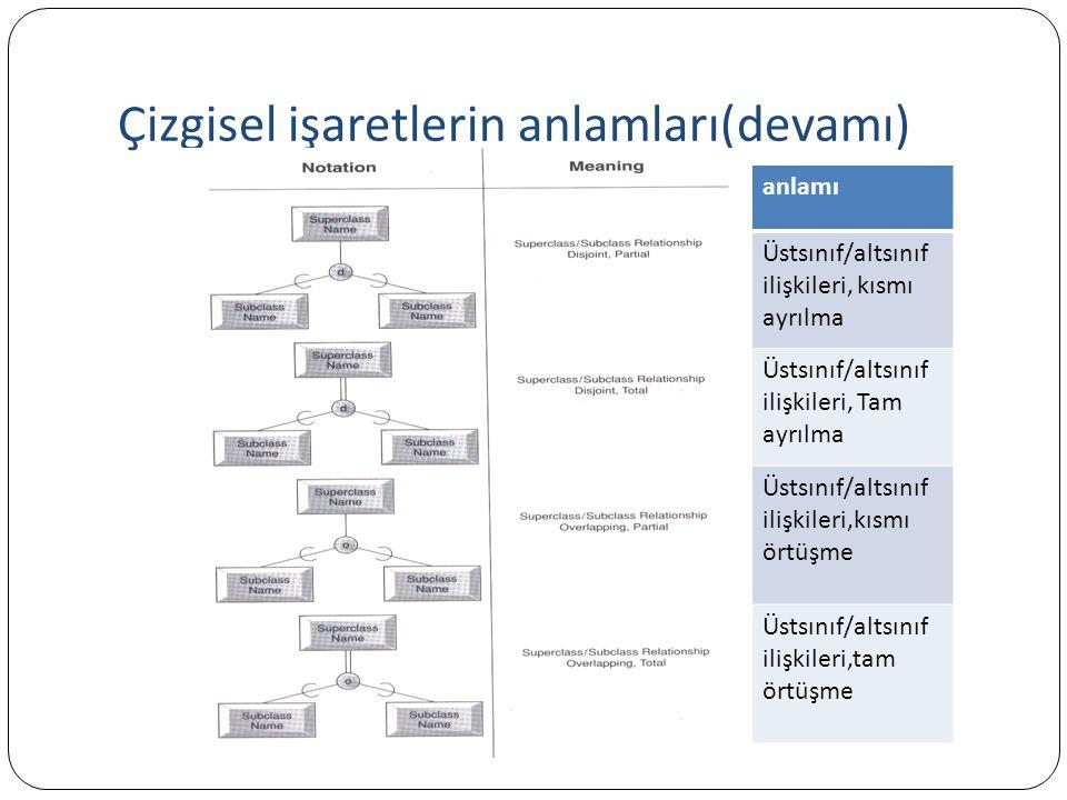 Çizgisel işaretlerin anlamları(devamı) anlamı Üstsınıf/altsınıf ilişkileri, kısmı ayrılma Üstsınıf/altsınıf ilişkileri, Tam ayrılma Üstsınıf/altsınıf