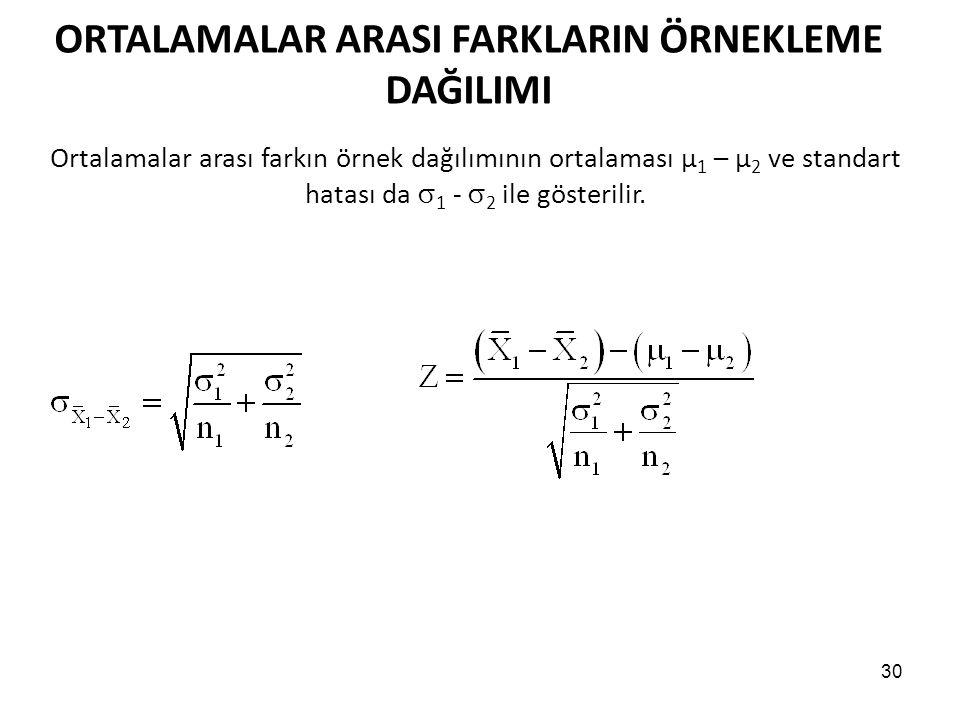 30 ORTALAMALAR ARASI FARKLARIN ÖRNEKLEME DAĞILIMI Ortalamalar arası farkın örnek dağılımının ortalaması μ 1 – μ 2 ve standart hatası da  1 -  2 ile gösterilir.