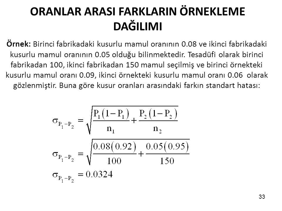 33 ORANLAR ARASI FARKLARIN ÖRNEKLEME DAĞILIMI Örnek: Birinci fabrikadaki kusurlu mamul oranının 0.08 ve ikinci fabrikadaki kusurlu mamul oranının 0.05 olduğu bilinmektedir.