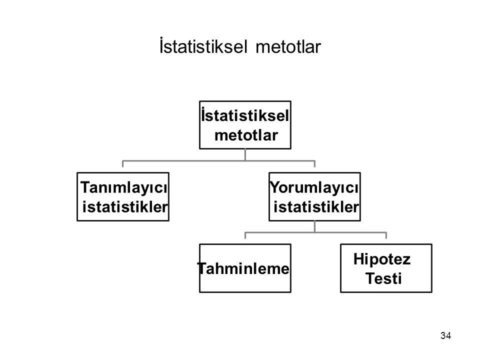 34 İstatistiksel metotlar İstatistiksel metotlar Tanımlayıcı istatistikler Yorumlayıcı istatistikler Tahminleme Hipotez Testi