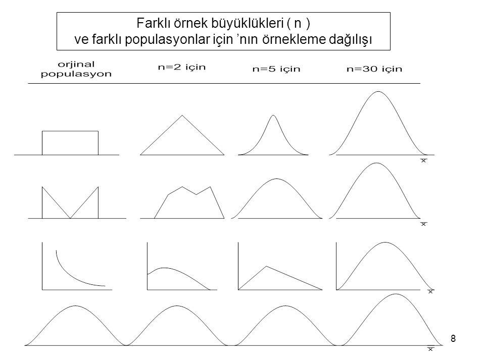 8 Farklı örnek büyüklükleri ( n ) ve farklı populasyonlar için 'nın örnekleme dağılışı