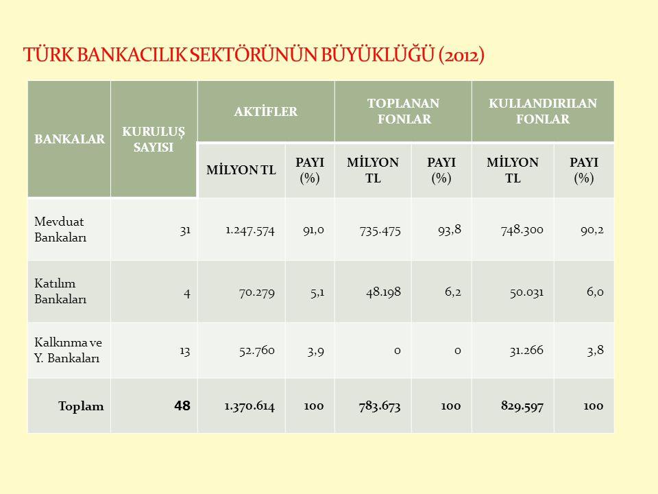 BANKALAR KURULUŞ SAYISI AKTİFLER TOPLANAN FONLAR KULLANDIRILAN FONLAR MİLYON TL PAYI (%) MİLYON TL PAYI (%) MİLYON TL PAYI (%) Mevduat Bankaları 311.2