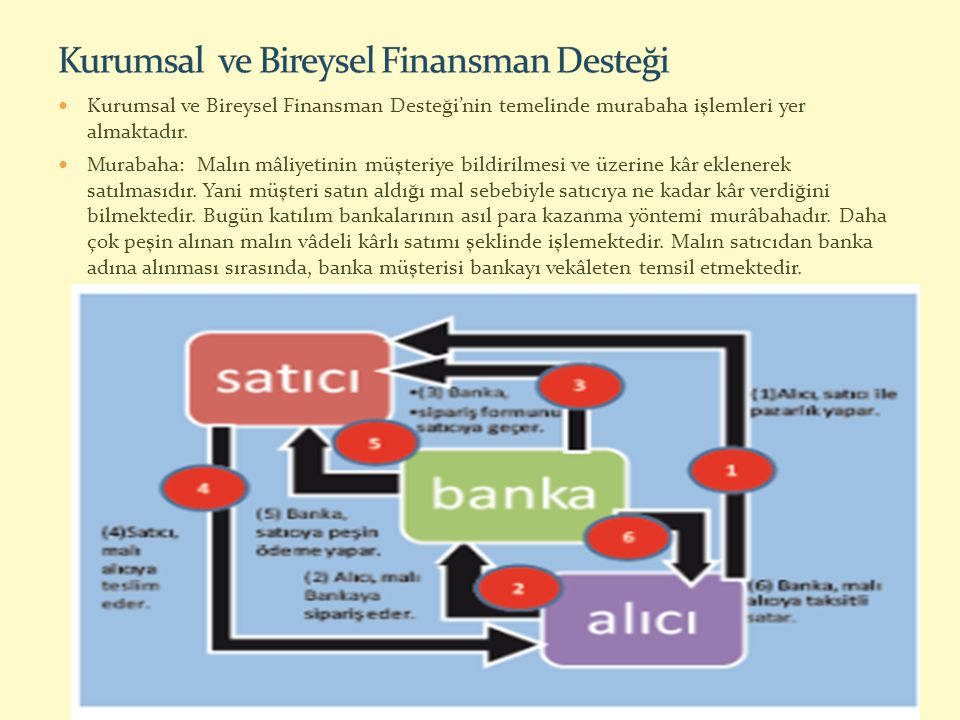 Kurumsal ve Bireysel Finansman Desteği'nin temelinde murabaha işlemleri yer almaktadır. Murabaha: Malın mâliyetinin müşteriye bildirilmesi ve üzerine