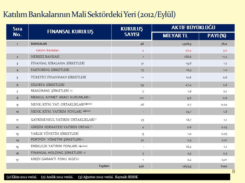 8 Sıra No. FİNANSAL KURULUŞ KURULUŞ SAYISI AKTİF BÜYÜKLÜĞÜ MİLYAR TLPAYI (%) 1BANKALAR481,308,578,0 Katılım Bankaları450,43,0 2MERKEZ BANKASI1188,611,