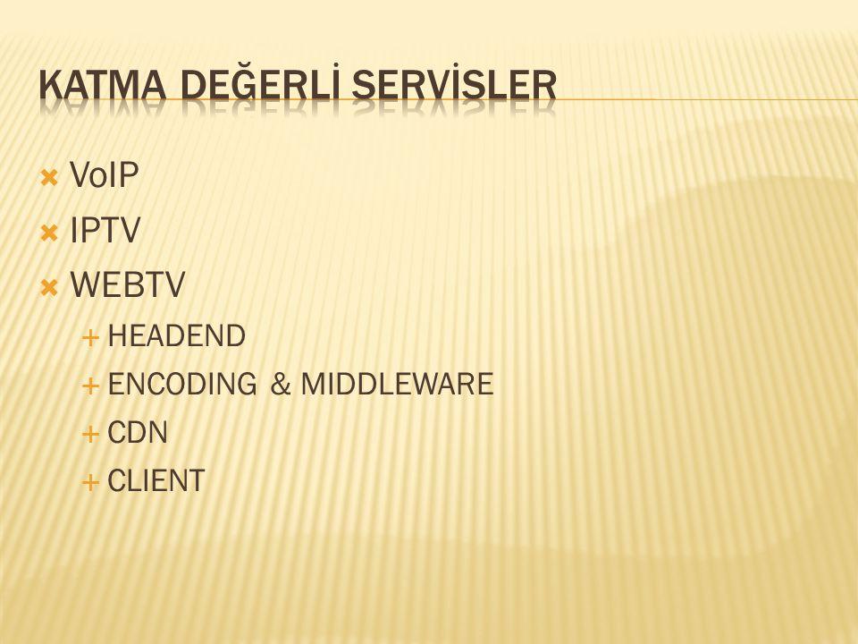  VoIP  IPTV  WEBTV  HEADEND  ENCODING & MIDDLEWARE  CDN  CLIENT
