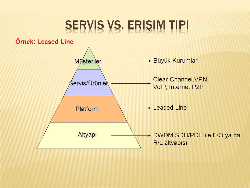 Müşteriler Servis/Ürünler Platform Altyapı DWDM,SDH/PDH ile F/O ya da R/L altyapısı Leased Line Clear Channel,VPN, VoIP, Internet,P2P Büyük Kurumlar Örnek: Leased Line